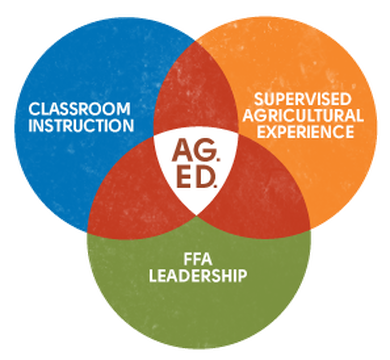 Image result for agriscience three circle model